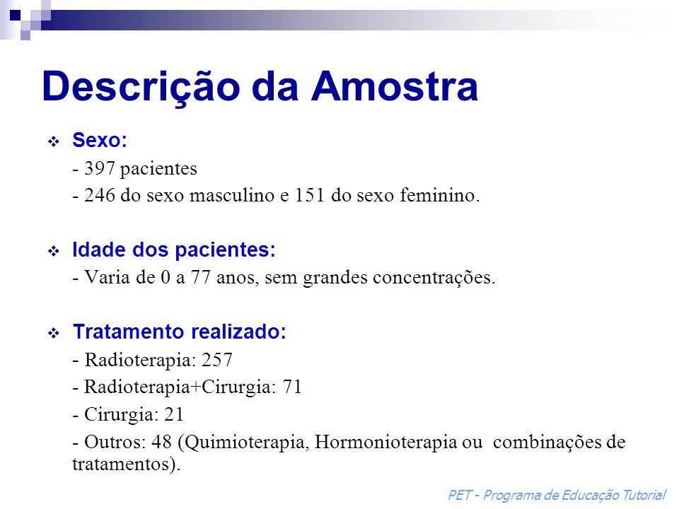 Descrição da Amostra  Sexo: - 397 pacientes - 246 do sexo masculino e 151 do sexo feminino.  Idade dos pacientes: - Varia de 0 a 77 anos, sem grande
