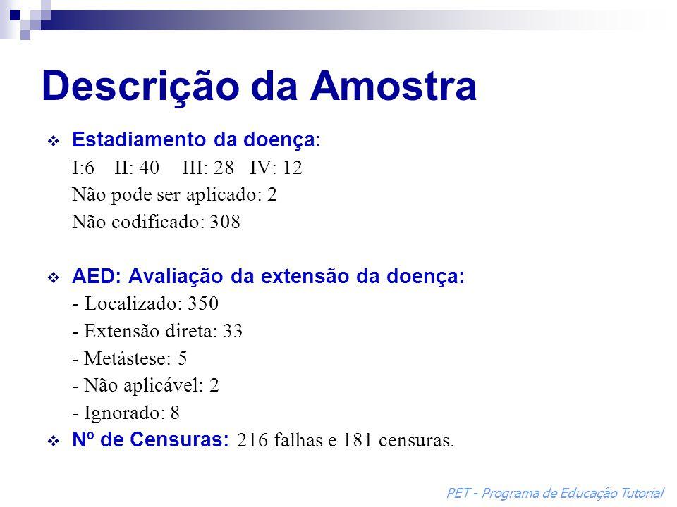 Descrição da Amostra  Estadiamento da doença: I:6II: 40III: 28IV: 12 Não pode ser aplicado: 2 Não codificado: 308  AED: Avaliação da extensão da doe