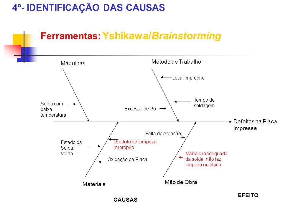 4º- IDENTIFICAÇÃO DAS CAUSAS Ferramentas: Yshikawa/Brainstorming Máquinas Método de Trabalho Materiais Mão de Obra Defeitos na Placa Impressa CAUSAS E