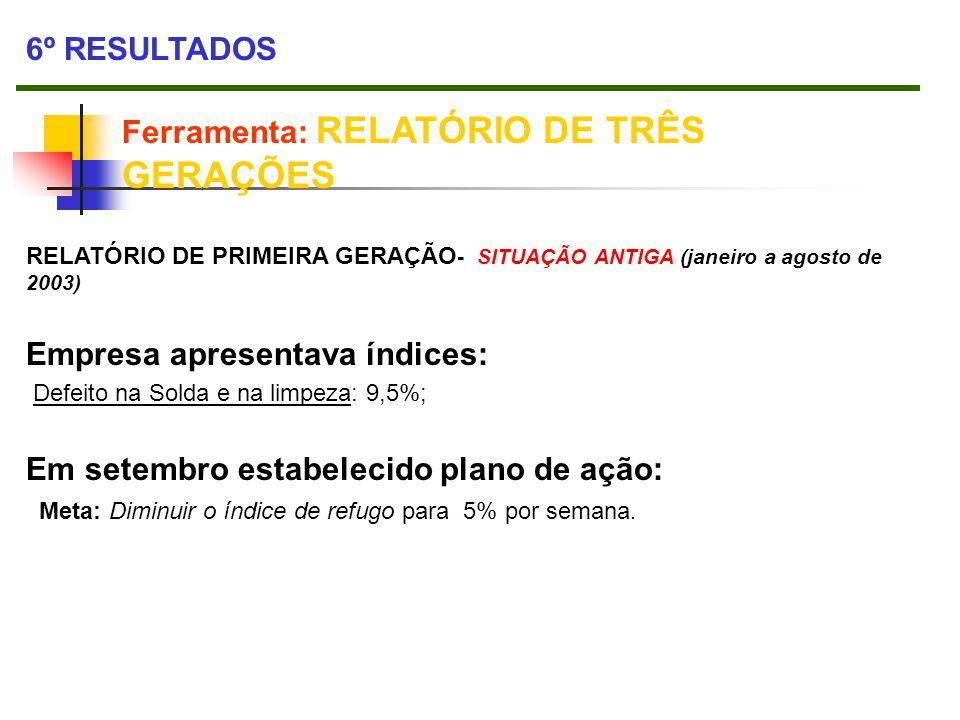 6º RESULTADOS Ferramenta: RELATÓRIO DE TRÊS GERAÇÕES RELATÓRIO DE PRIMEIRA GERAÇÃO - SITUAÇÃO ANTIGA (janeiro a agosto de 2003) Empresa apresentava ín