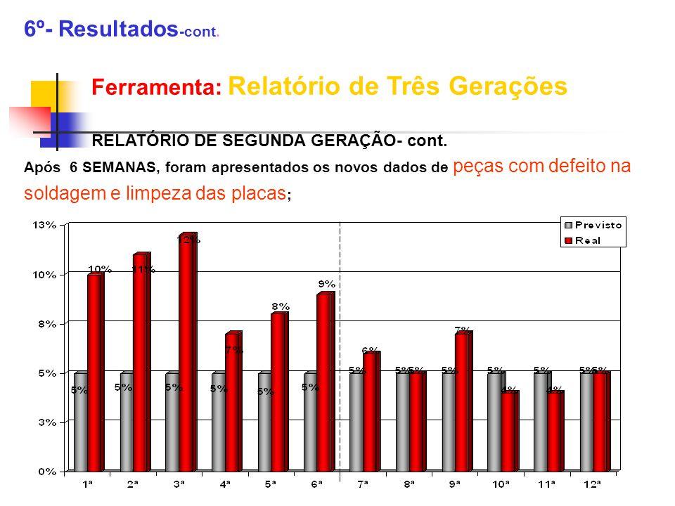 6º- Resultados -cont. Ferramenta: Relatório de Três Gerações RELATÓRIO DE SEGUNDA GERAÇÃO- cont. Após 6 SEMANAS, foram apresentados os novos dados de