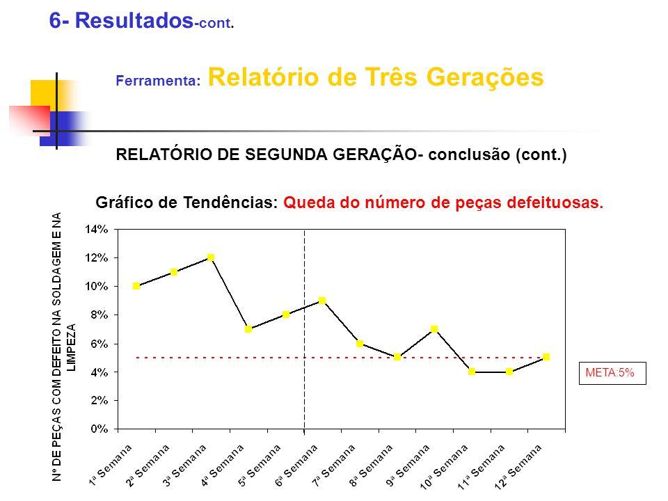 6- Resultados -cont. Ferramenta: Relatório de Três Gerações RELATÓRIO DE SEGUNDA GERAÇÃO- conclusão (cont.) Gráfico de Tendências: Queda do número de