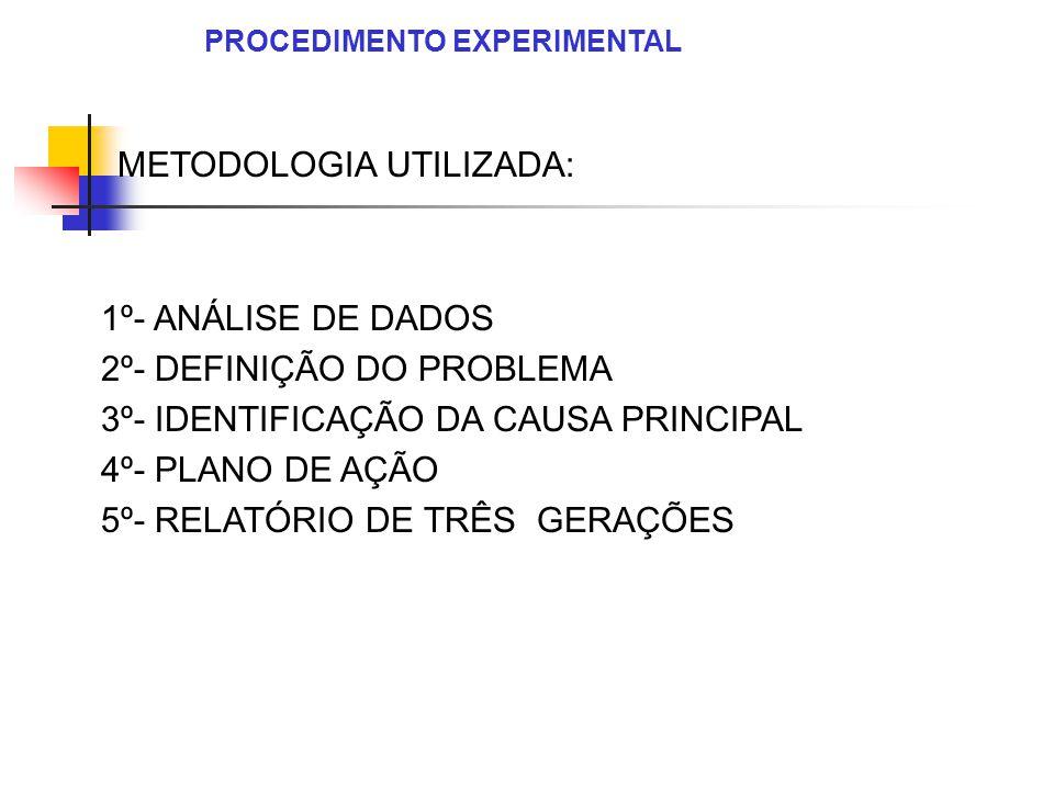 METODOLOGIA UTILIZADA: 1º- ANÁLISE DE DADOS 2º- DEFINIÇÃO DO PROBLEMA 3º- IDENTIFICAÇÃO DA CAUSA PRINCIPAL 4º- PLANO DE AÇÃO 5º- RELATÓRIO DE TRÊS GER