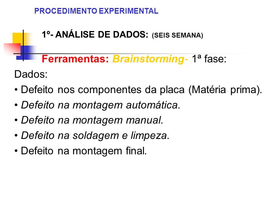 1º- ANÁLISE DE DADOS: (SEIS SEMANA) Ferramentas: Brainstorming- 1ª fase: Dados: Defeito nos componentes da placa (Matéria prima). Defeito na montagem