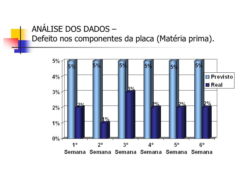 ANÁLISE DOS DADOS – Defeito nos componentes da placa (Matéria prima).