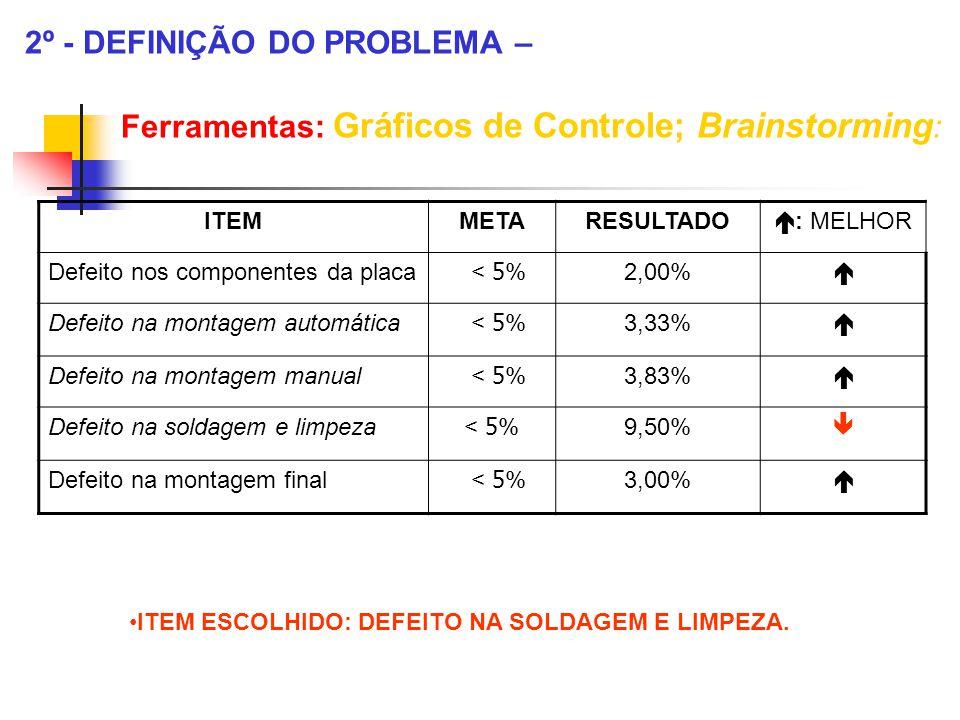 2º - DEFINIÇÃO DO PROBLEMA – Ferramentas: Gráficos de Controle; Brainstorming : ITEM ESCOLHIDO: DEFEITO NA SOLDAGEM E LIMPEZA. ITEMMETARESULTADO  : M