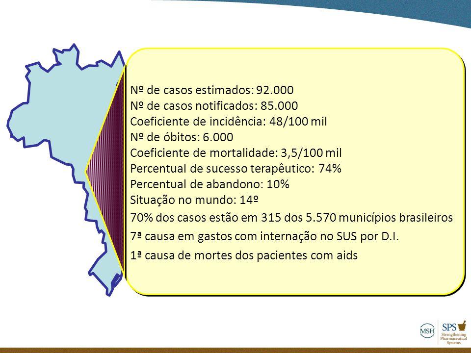 Nº de casos estimados: 92.000 Nº de casos notificados: 85.000 Coeficiente de incidência: 48/100 mil Nº de óbitos: 6.000 Coeficiente de mortalidade: 3,