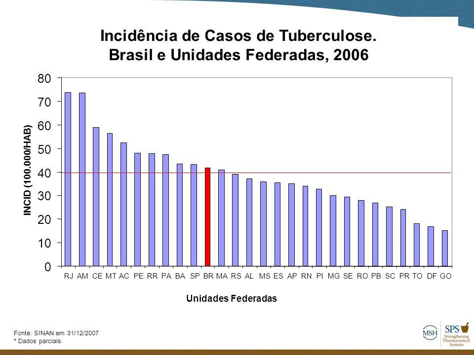 Fonte: SINAN em 31/12/2007 * Dados parciais. Unidades federadas Incidência de Casos de Tuberculose. Brasil e Unidades Federadas, 2006 0 10 20 30 40 50