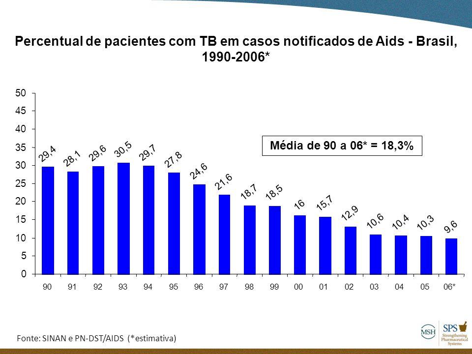 Percentual de pacientes com TB em casos notificados de Aids - Brasil, 1990-2006* Fonte: SINAN e PN-DST/AIDS (*estimativa) Média de 90 a 06* = 18,3% 29