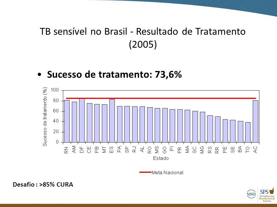 Sucesso de tratamento: 73,6% TB sensível no Brasil - Resultado de Tratamento (2005) Desafio : >85% CURA