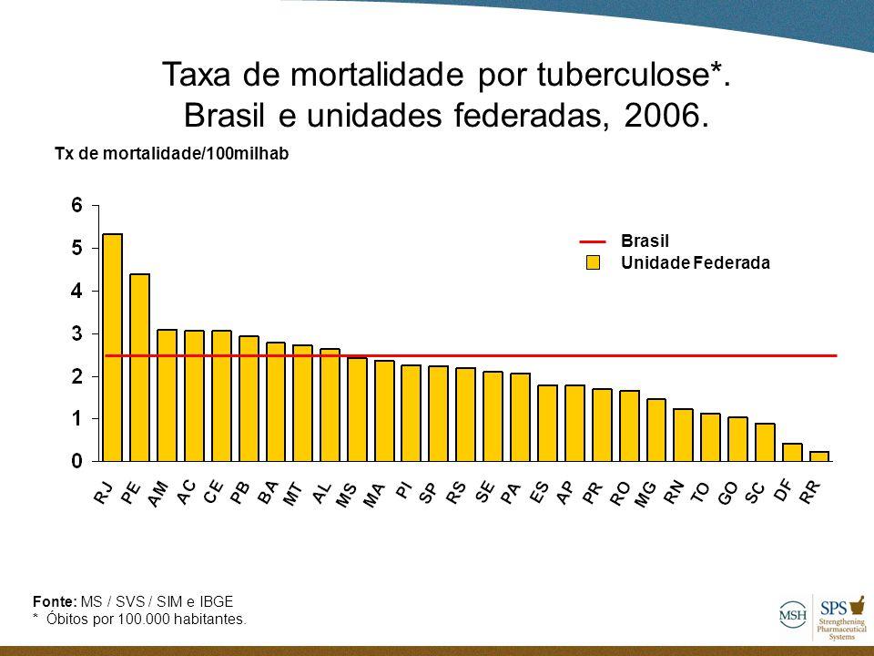 Taxa de mortalidade por tuberculose*. Brasil e unidades federadas, 2006. Unidade Federada Brasil Tx de mortalidade/100milhab Fonte: MS / SVS / SIM e I
