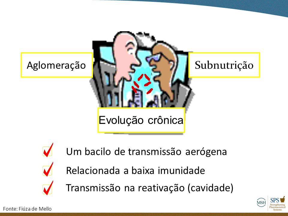 Típico da aglomeração humana ! Um bacilo de transmissão aerógena Aglomeração Relacionada a baixa imunidade Subnutrição Transmissão na reativação (cavi