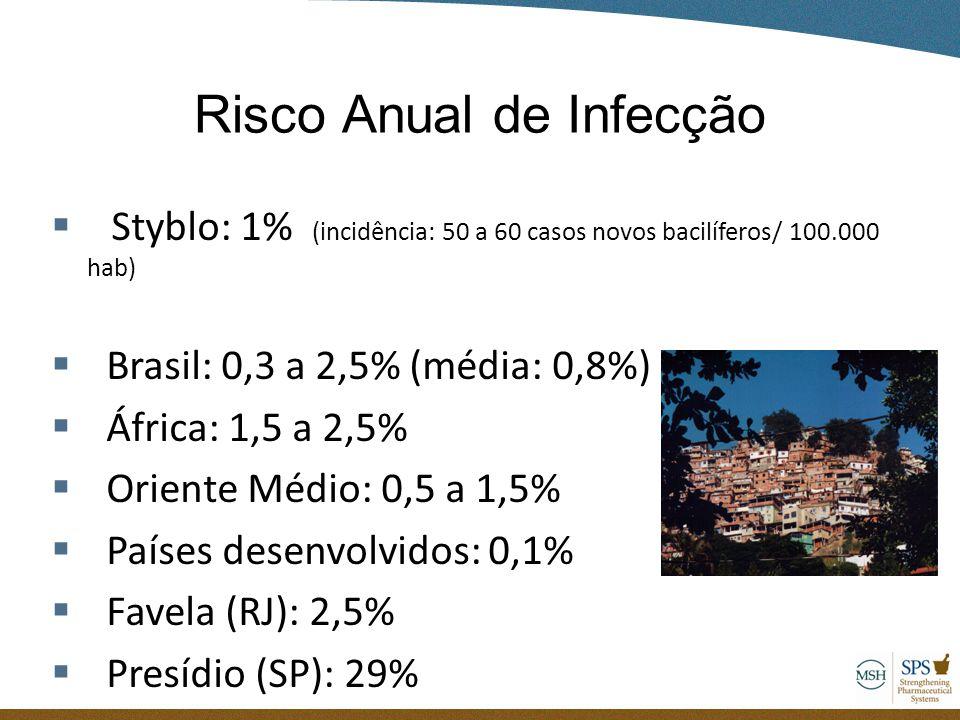 Risco Anual de Infecção  Styblo: 1% (incidência: 50 a 60 casos novos bacilíferos/ 100.000 hab)  Brasil: 0,3 a 2,5% (média: 0,8%)  África: 1,5 a 2,5