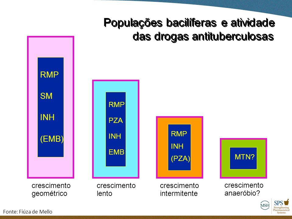 Populações bacilíferas e atividade das drogas antituberculosas Populações bacilíferas e atividade das drogas antituberculosas crescimento geométrico R