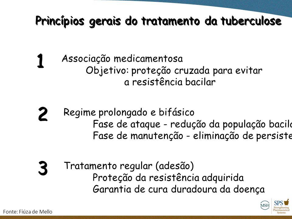 Princípios gerais do tratamento da tuberculose Associação medicamentosa Objetivo: proteção cruzada para evitar a resistência bacilar 1 1 2 2 Regime pr