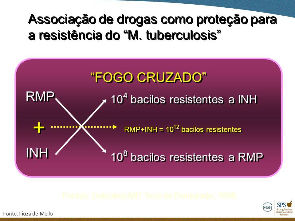 """Associação de drogas como proteção para a resistência do """"M. tuberculosis"""" Associação de drogas como proteção para a resistência do """"M. tuberculosis"""""""