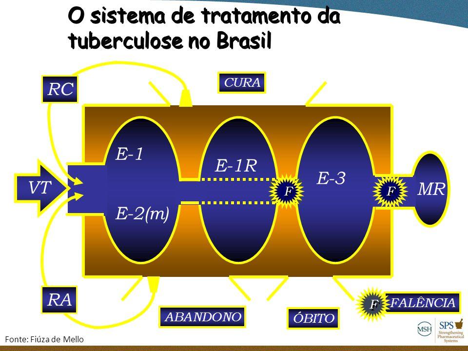 O sistema de tratamento da tuberculose no Brasil O sistema de tratamento da tuberculose no Brasil E-1 E-2(m) VT ABANDONO ÓBITO CURA RA RC E-1R FALÊNCI