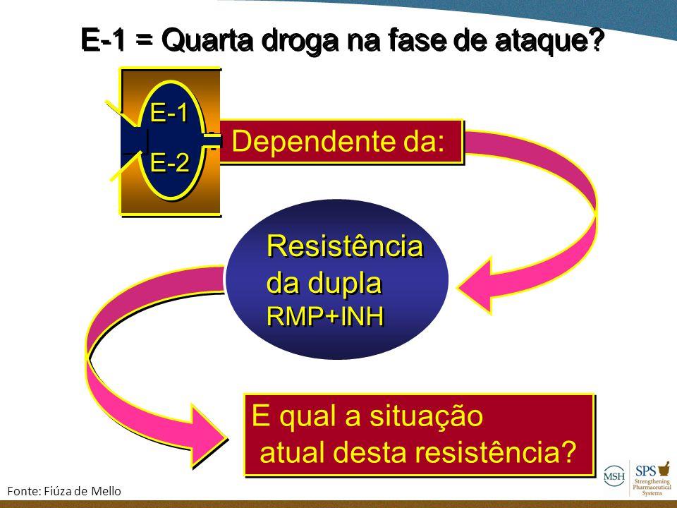 E-1 = Quarta droga na fase de ataque? E qual a situação atual desta resistência? E qual a situação atual desta resistência? Resistência da dupla RMP+I