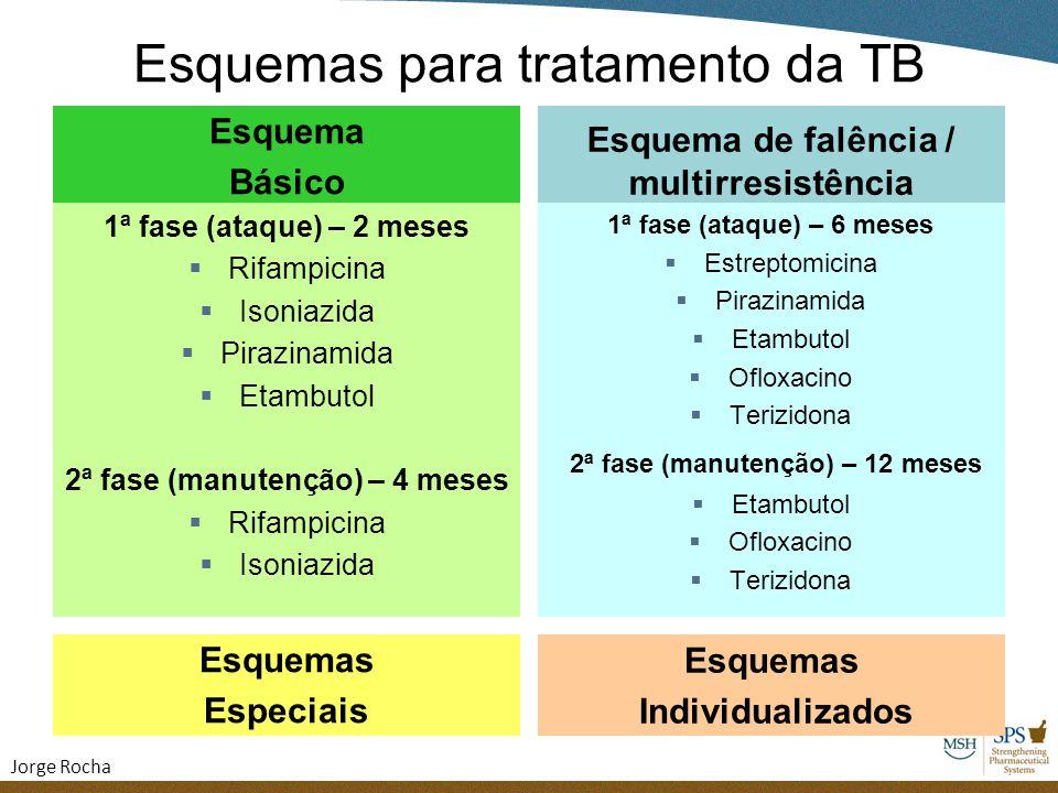 Esquemas para tratamento da TB Esquema Básico 1ª fase (ataque) – 2 meses  Rifampicina  Isoniazida  Pirazinamida  Etambutol 2ª fase (manutenção) –