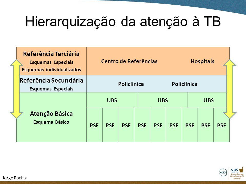 Hierarquização da atenção à TB Referência Terciária Esquemas Especiais Esquemas individualizados Centro de Referências Hospitais Referência Secundária
