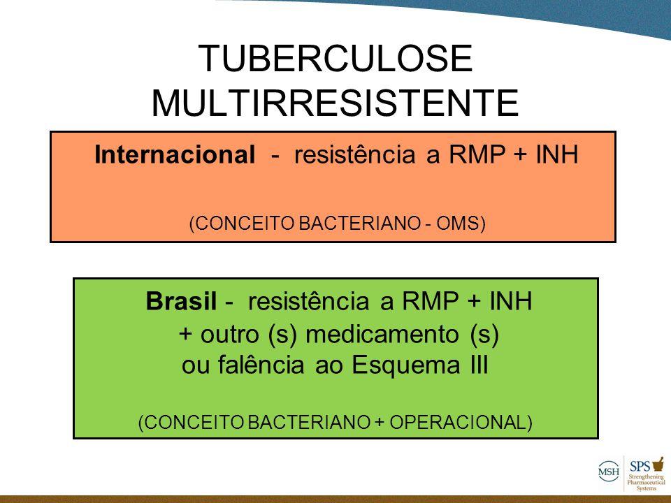 TUBERCULOSE MULTIRRESISTENTE Internacional - resistência a RMP + INH (CONCEITO BACTERIANO - OMS) Brasil - resistência a RMP + INH + outro (s) medicame
