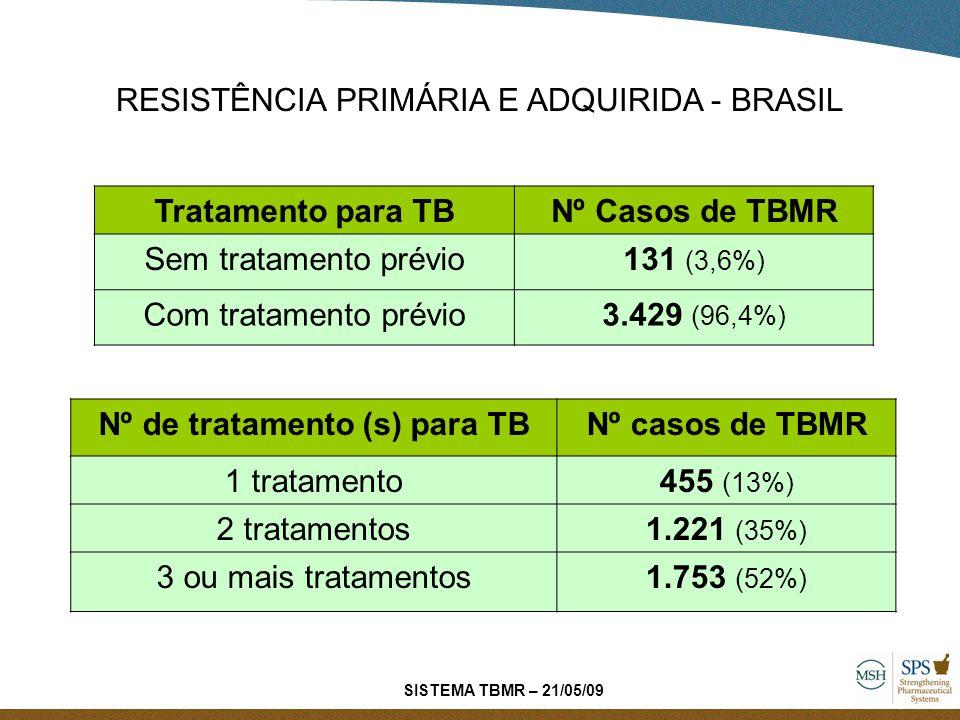 Tratamento para TBNº Casos de TBMR Sem tratamento prévio131 (3,6%) Com tratamento prévio3.429 (96,4%) Nº de tratamento (s) para TBNº casos de TBMR 1 t