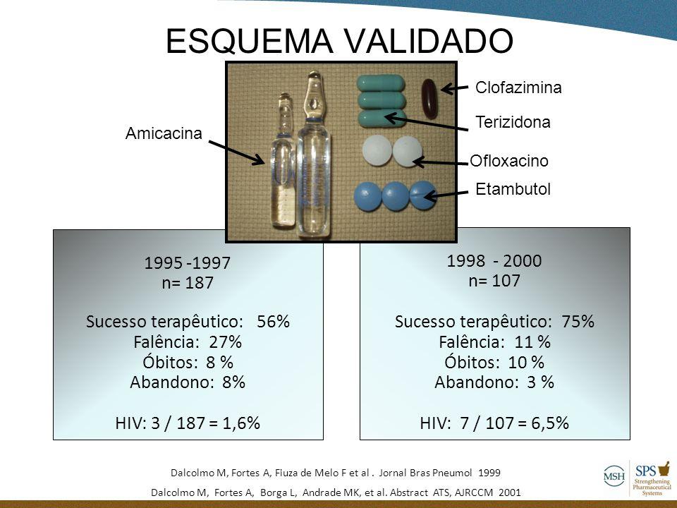 ESQUEMA VALIDADO 1995 -1997 n= 187 Sucesso terapêutico: 56% Falência: 27% Óbitos: 8 % Abandono: 8% HIV: 3 / 187 = 1,6% 1998 - 2000 n= 107 Sucesso tera