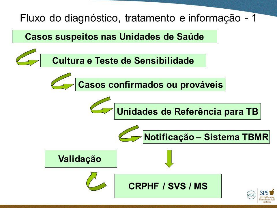 Fluxo do diagnóstico, tratamento e informação - 1 Casos suspeitos nas Unidades de Saúde Cultura e Teste de Sensibilidade Casos confirmados ou provávei