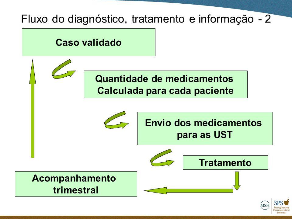 Caso validado Quantidade de medicamentos Calculada para cada paciente Envio dos medicamentos para as UST Tratamento Acompanhamento trimestral Fluxo do