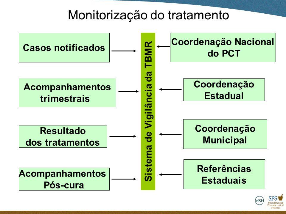 Monitorização do tratamento Casos notificados Acompanhamentos trimestrais Resultado dos tratamentos Acompanhamentos Pós-cura Sistema de Vigilância da