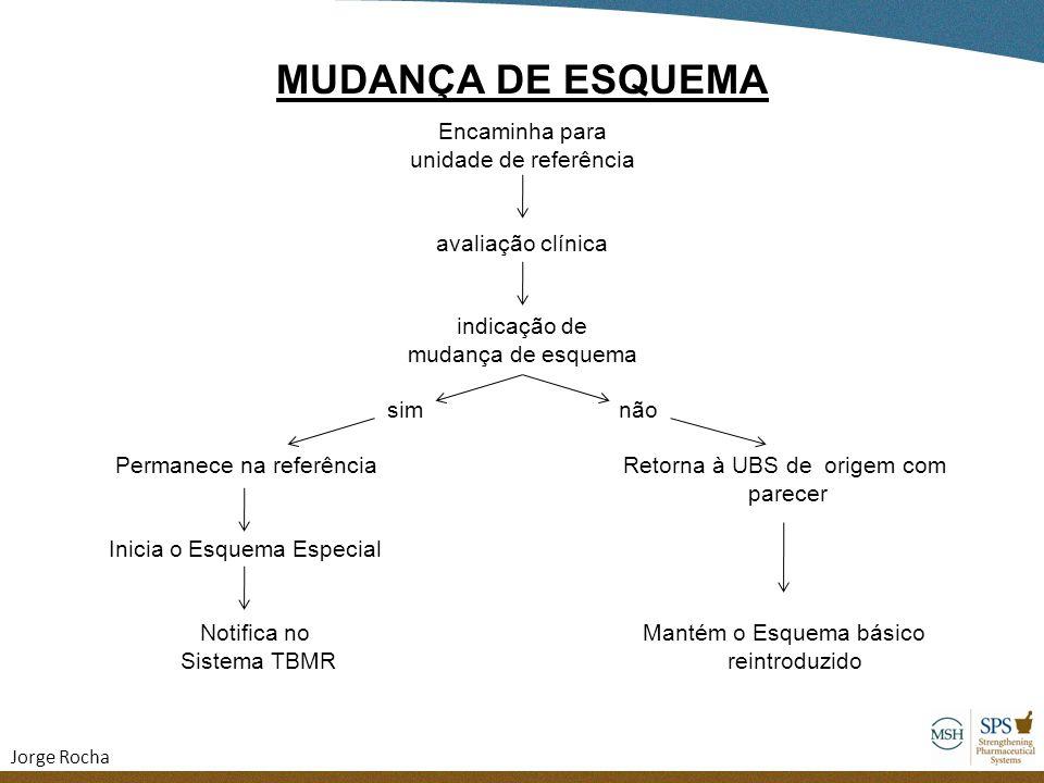 MUDANÇA DE ESQUEMA Encaminha para unidade de referência avaliação clínica indicação de mudança de esquema sim não Permanece na referência Retorna à UB