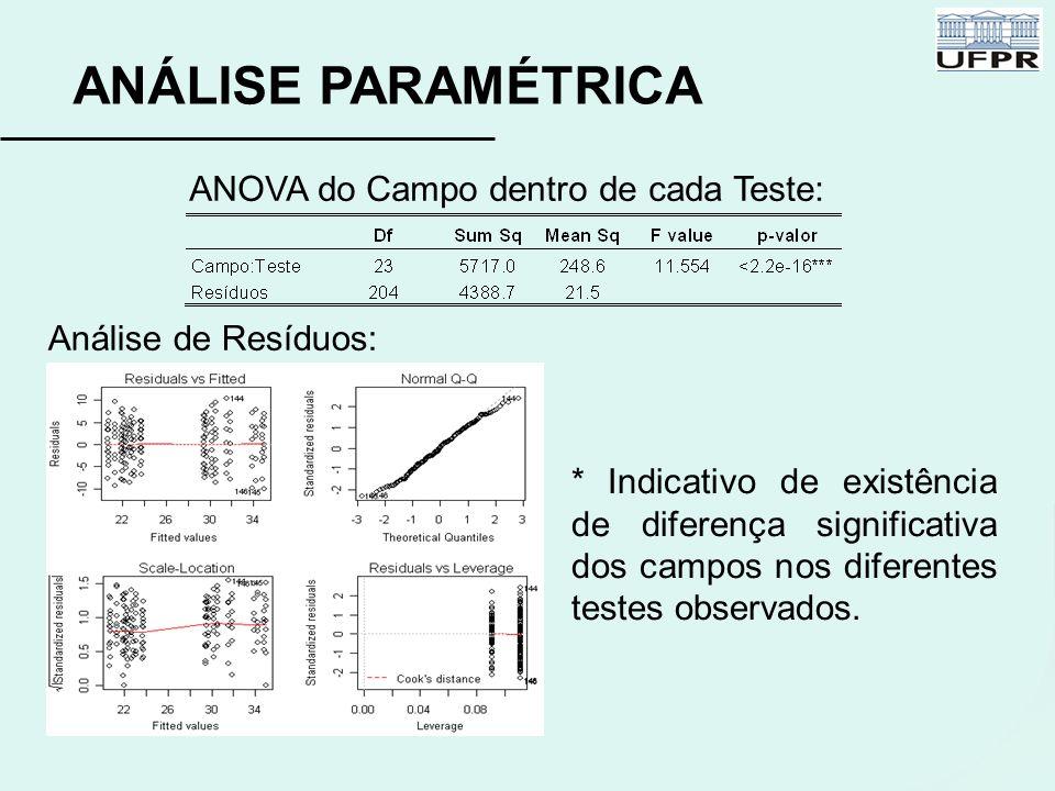 ANÁLISE PARAMÉTRICA ANOVA do Campo dentro de cada Teste: Análise de Resíduos: * Indicativo de existência de diferença significativa dos campos nos dif