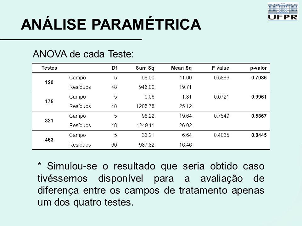 ANÁLISE PARAMÉTRICA Testes DfSum SqMean SqF valuep-valor 120 Campo5 58.0011.600.58860.7086 Resíduos48946.0019.71 175 Campo59.061.810.07210.9961 Resídu
