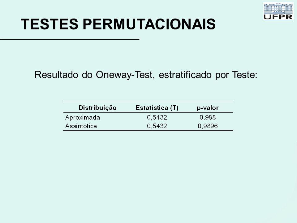 TESTES PERMUTACIONAIS Resultado do Oneway-Test, estratificado por Teste: