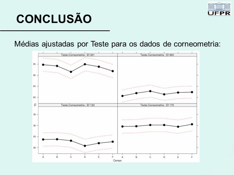 CONCLUSÃO Médias ajustadas por Teste para os dados de corneometria:
