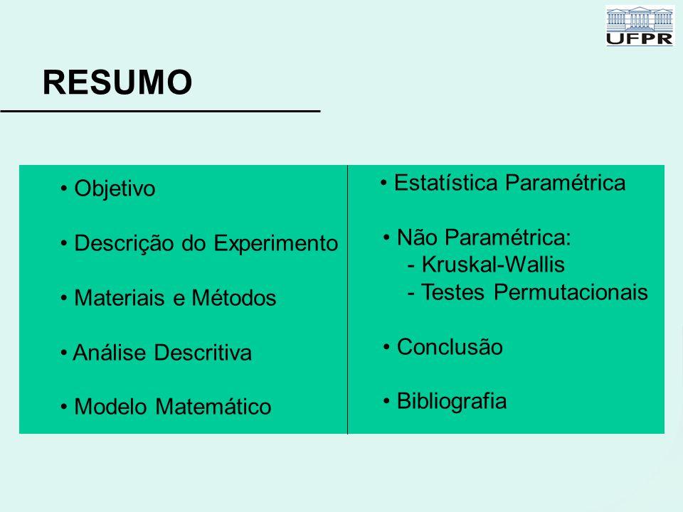 Objetivo Descrição do Experimento Materiais e Métodos Análise Descritiva Modelo Matemático RESUMO Estatística Paramétrica Não Paramétrica: - Kruskal-W
