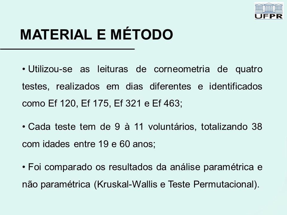 Utilizou-se as leituras de corneometria de quatro testes, realizados em dias diferentes e identificados como Ef 120, Ef 175, Ef 321 e Ef 463; Cada tes