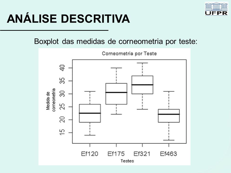 Boxplot das medidas de corneometria por teste: ANÁLISE DESCRITIVA