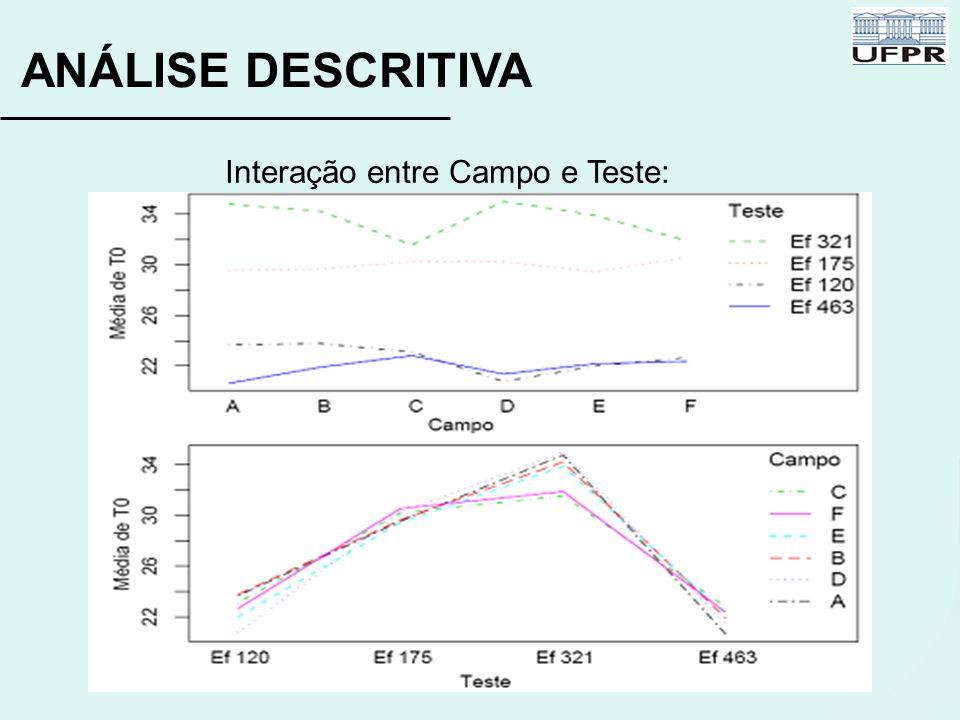 Interação entre Campo e Teste: