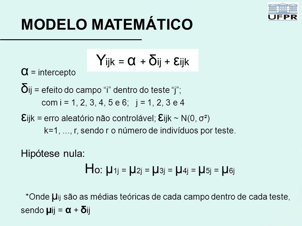 """MODELO MATEMÁTICO α = intercepto δ ij = efeito do campo """"i"""" dentro do teste """"j""""; com i = 1, 2, 3, 4, 5 e 6; j = 1, 2, 3 e 4 ε ijk = erro aleatório não"""