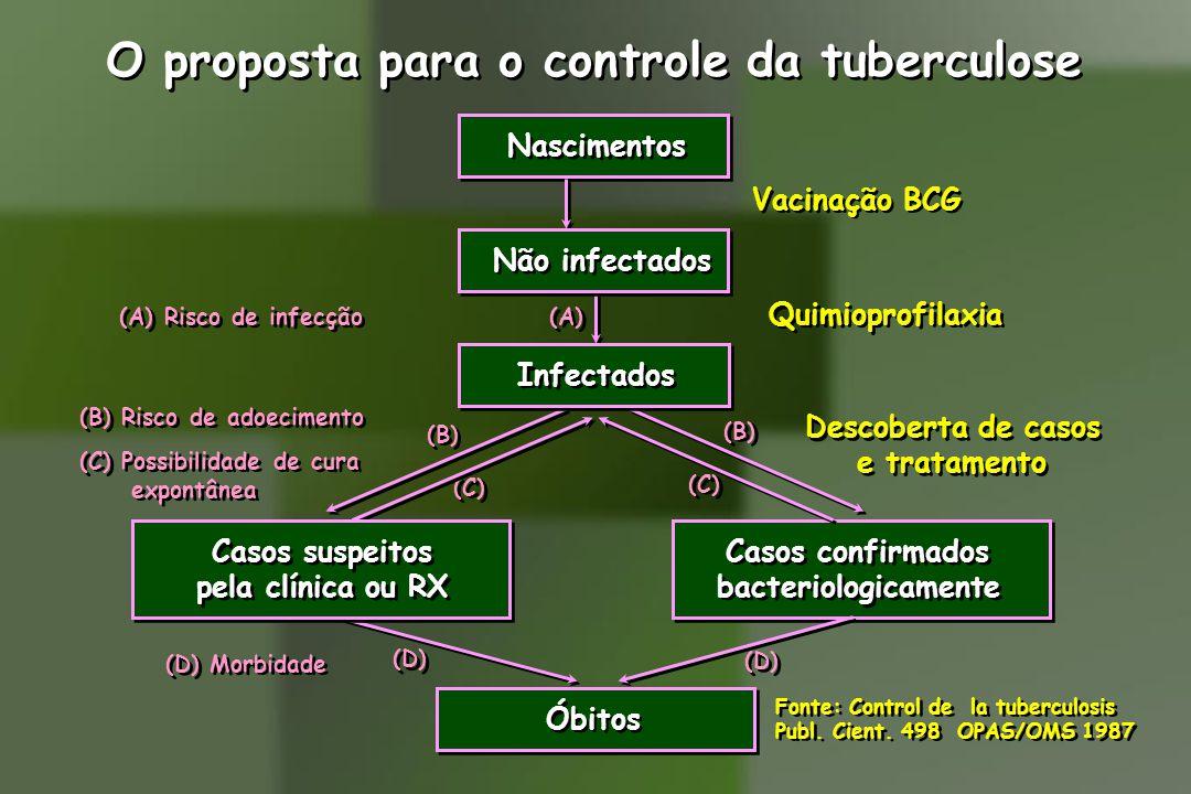 O proposta para o controle da tuberculose Vacinação BCG Quimioprofilaxia (A) Risco de infecção (A) (C) (B) (D) (B) Risco de adoecimento (C) Possibilidade de cura expontânea (B) Risco de adoecimento (C) Possibilidade de cura expontânea Descoberta de casos e tratamento Descoberta de casos e tratamento (D) Morbidade Fonte: Control de la tuberculosis Publ.