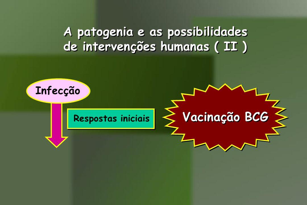 A patogenia e as possibilidades de intervenções humanas ( II ) A patogenia e as possibilidades de intervenções humanas ( II ) Respostas iniciais Infecção Vacinação BCG
