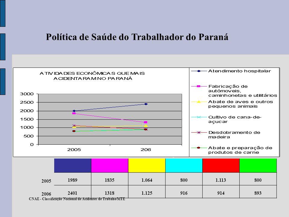 Política de Saúde do Trabalhador do Paraná Trajeto 14,7 2005 198918351.0648001.113800 2006 240113181.125916914893 CNAE - Classificação Nacional de Aci