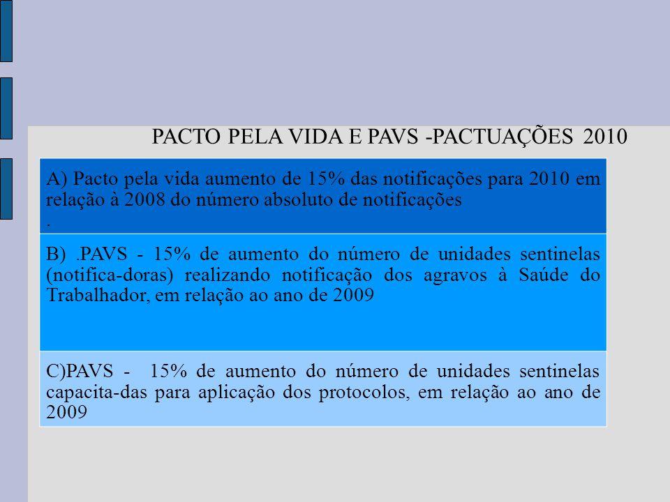 A) Pacto pela vida aumento de 15% das notificações para 2010 em relação à 2008 do número absoluto de notificações. B).PAVS - 15% de aumento do número