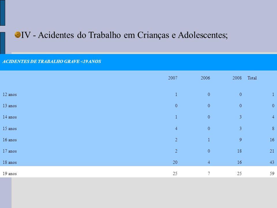 IV - Acidentes do Trabalho em Crianças e Adolescentes; ACIDENTES DE TRABALHO GRAVE <19 ANOS 200720062008Total 12 anos1001 13 anos0000 14 anos1034 15 a