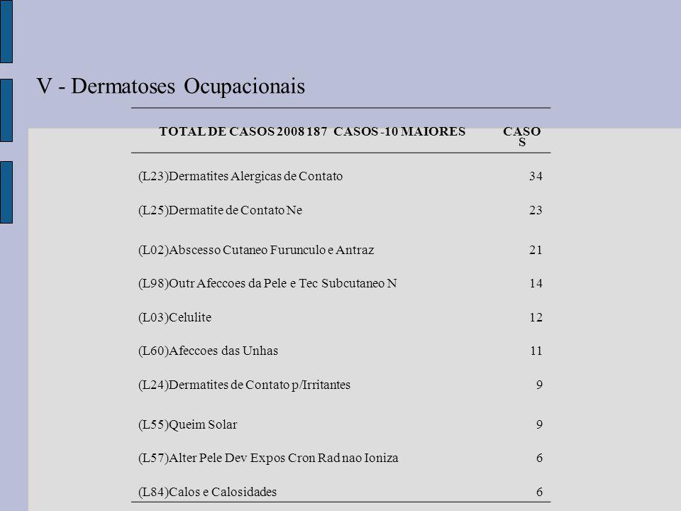 V - Dermatoses Ocupacionais TOTAL DE CASOS 2008 187 CASOS -10 MAIORES CASO S (L23)Dermatites Alergicas de Contato34 (L25)Dermatite de Contato Ne23 (L0