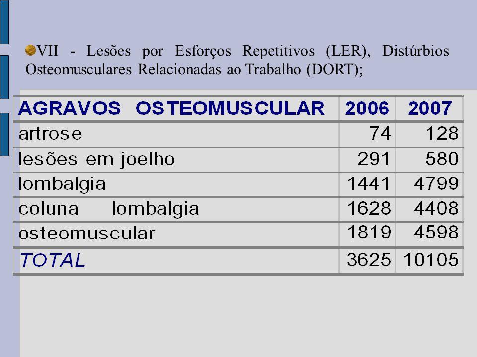 VII - Lesões por Esforços Repetitivos (LER), Distúrbios Osteomusculares Relacionadas ao Trabalho (DORT);