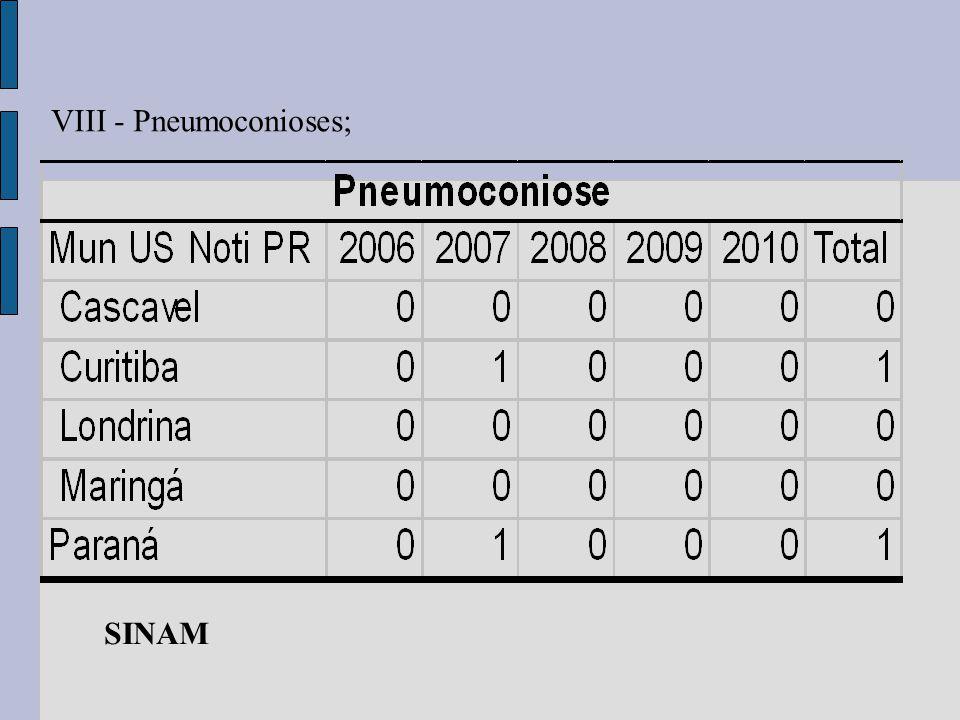 VIII - Pneumoconioses; SINAM