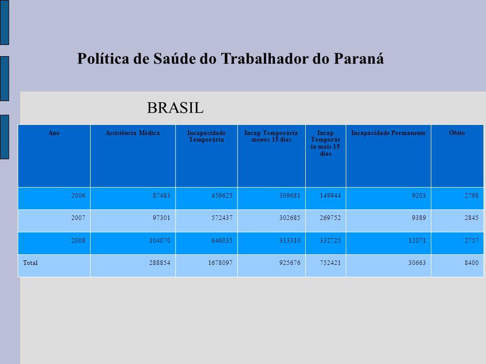 Política de Saúde do Trabalhador do Paraná AnoAssistência MédicaIncapacidade Temporária Incap Temporária menos 15 dias Incap Temporár ia mais 15 dias