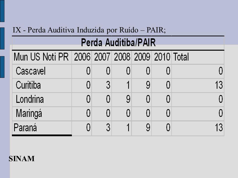 IX - Perda Auditiva Induzida por Ruído – PAIR; SINAM